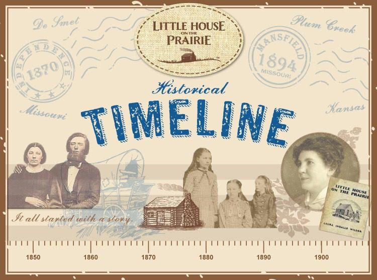 Laura Ingalls Wilder Historical Timeline